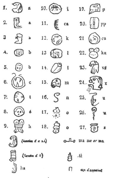 ... Antediluvian World: Part III: Chapter VII: The Origin of Our Alphabet