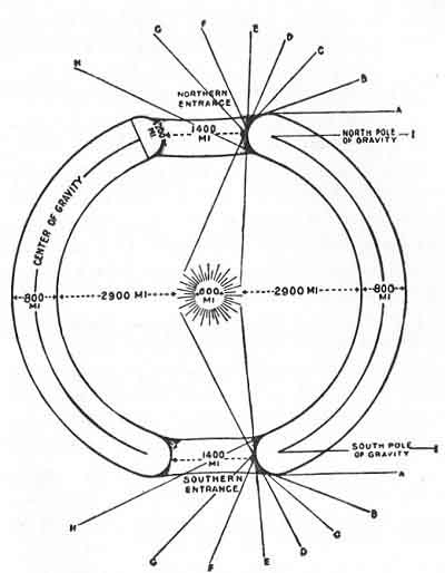 The Book Of Earths Earth A Hollow Sphere
