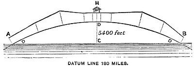 FIG. 35