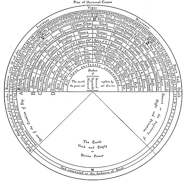 Secret Teachings Of All Ages  The Tree Of The Sephiroth