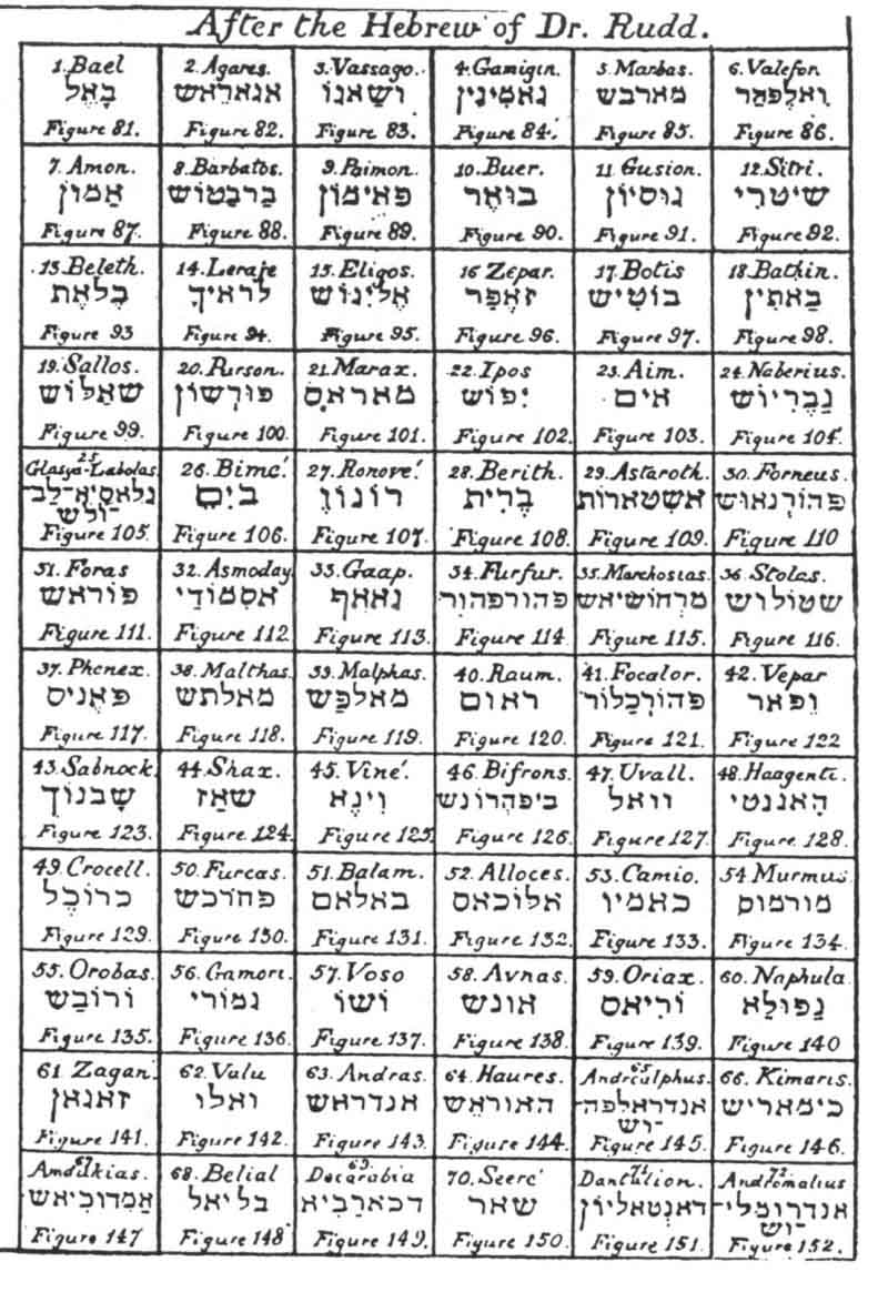 CLASSIFIED LIST OF THE 72 CHIEF SPIRITS OF THE GOETIA, ACCORDING TO  RESPECTIVE RANK.