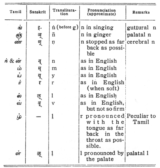 Hymns of the Tamil Saivite Saints: Appendix II  System of