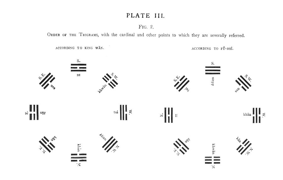 The I Ching Legge Tr Plates Plate Iii Figure 2