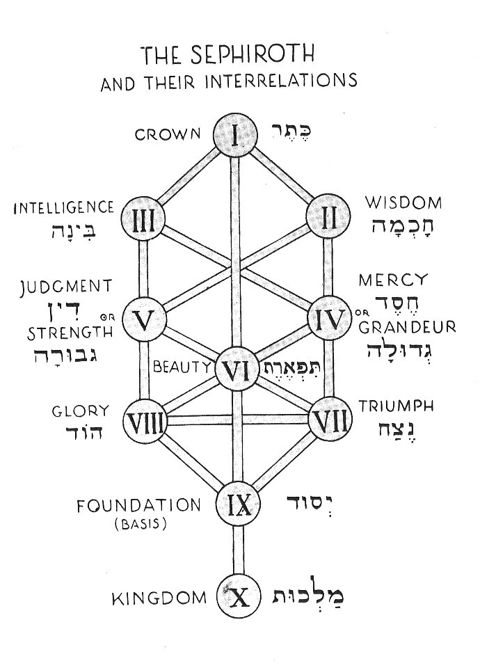 Diagram Tree Of Life Sephiroth Diagram Full Version Hd Quality Sephiroth Diagram Fatwiring33 Agreslab It The kabbalah tree of life is a map of the soul/human journey and experience toward enlightened consciousness. fatwiring33 agreslab it