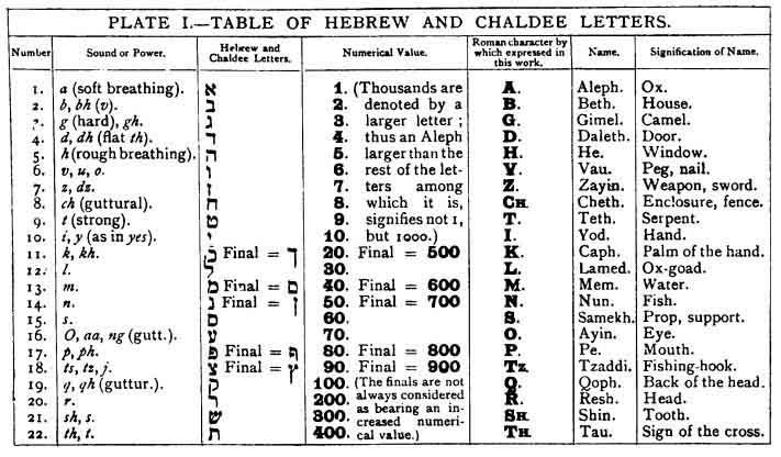 The Kabbalah Unveiled Introduction