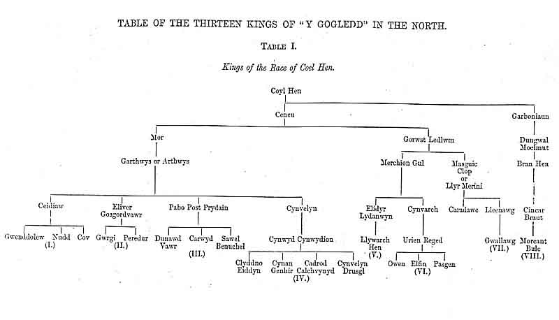 Table I. The Thirteen Kings of Y Gogledd in the North