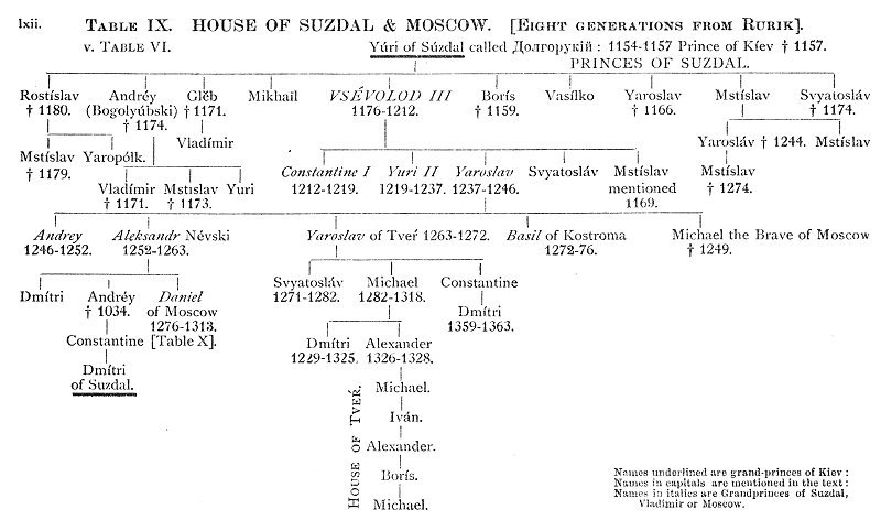 The tale of the armament of igor genealogical tables for Table moscow