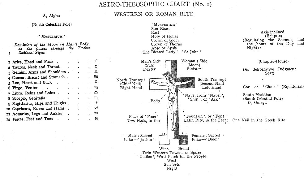 The Rosicrucians Part Ii Chapter Ix Astro Theosophical Extra