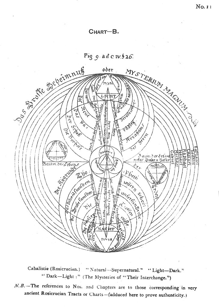 the rosicrucians  plates  no  11  chart b  cabalistic