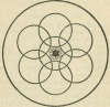 Figure 10. Symbol of the Seven Planes of Consciousness